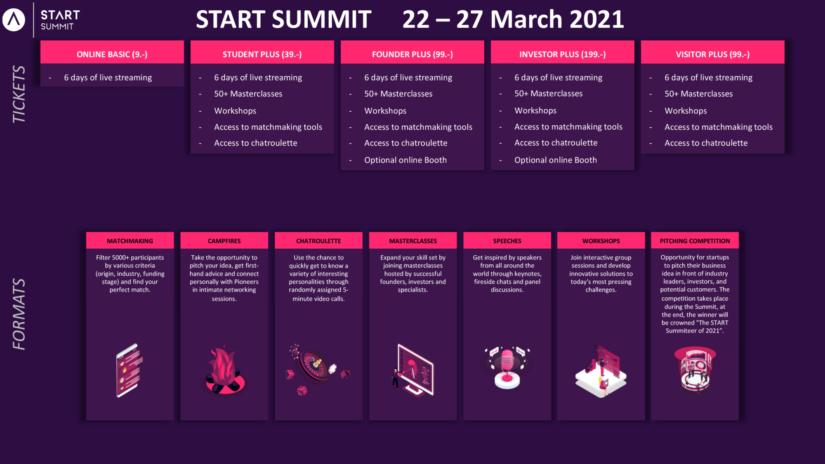Tickets und Formate des START Summit x Hack